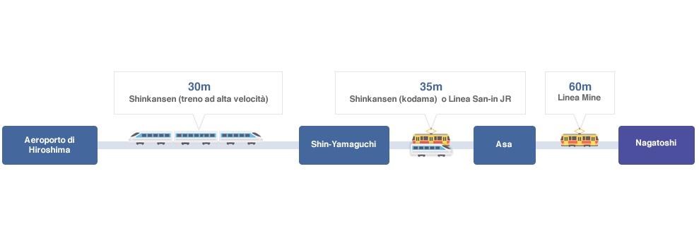 Come arrivare a Nagato da Hiroshima