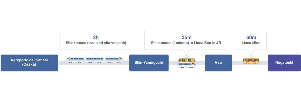 Come arrivare a Nagato da Osaka