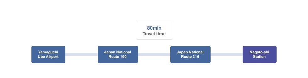 From Yamaguchi Ube Airport
